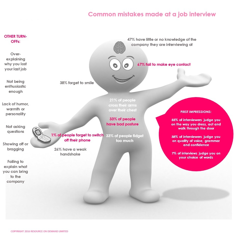 interview prep what to avoid during an interview resource on demand good luck in your next interview from the rod team x